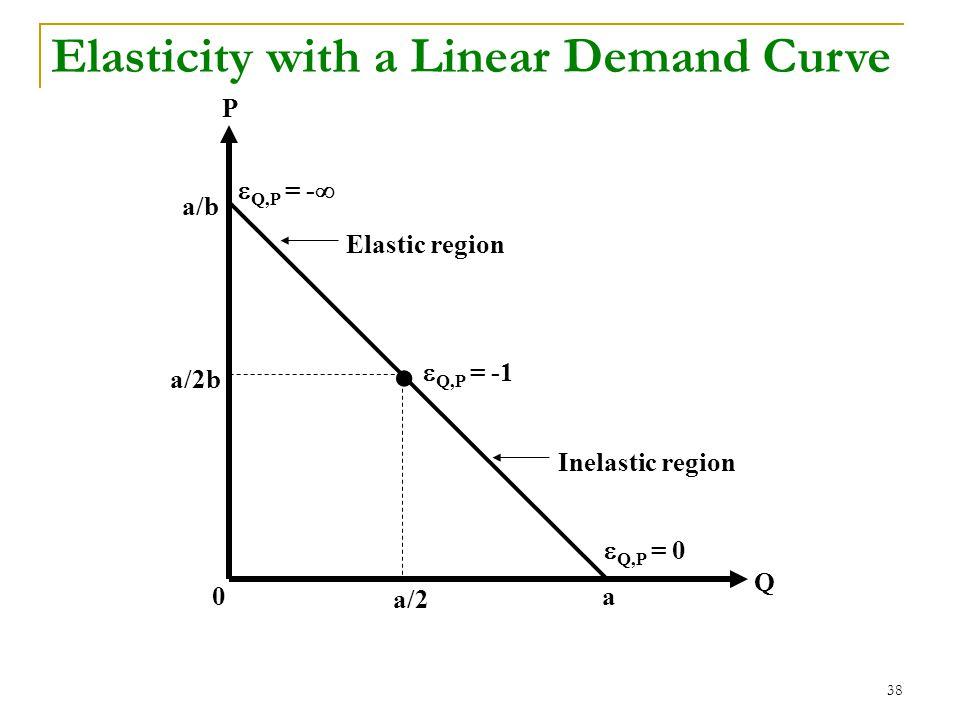 38 0 P Q a/2 a a/2b a/b  Q,P = -1 Inelastic region Elastic region  Q,P = -   Q,P = 0 Elasticity with a Linear Demand Curve