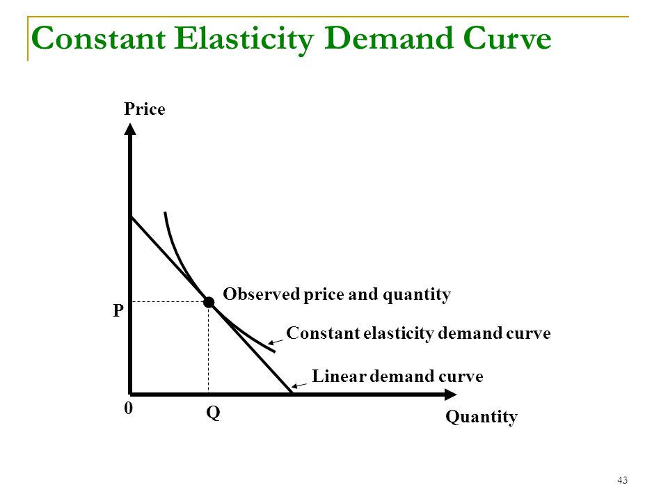 43 Quantity Price 0 Q P Observed price and quantity Constant elasticity demand curve Linear demand curve Constant Elasticity Demand Curve