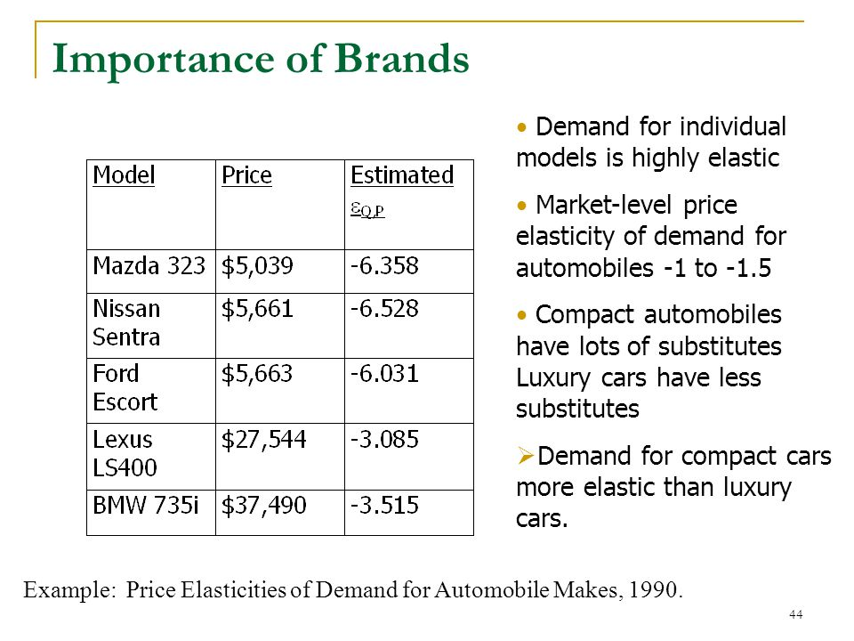 Importance of Brands 44 Example: Price Elasticities of Demand for Automobile Makes, 1990.