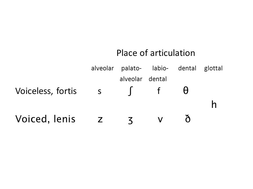 Place of articulation alveolar palato- labio- dental glottal alveolar dental Voiceless, fortis s ʃ f θ h Voiced, lenis z ʒ v ð