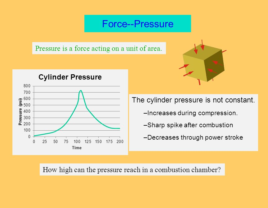 The cylinder pressure is not constant. –Increases during compression. –Sharp spike after combustion –Decreases through power stroke Pressure is a forc