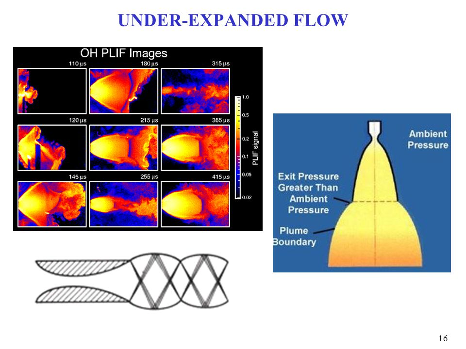 UNDER-EXPANDED FLOW 16