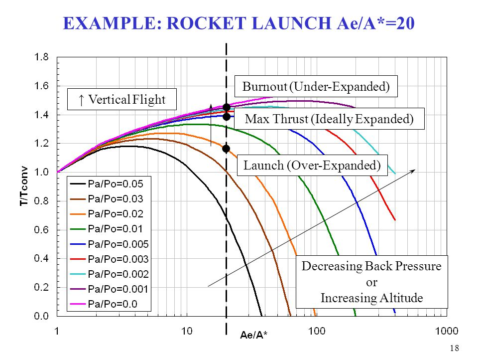EXAMPLE: ROCKET LAUNCH Ae/A*=20 ↑ Vertical Flight Launch (Over-Expanded) Max Thrust (Ideally Expanded) Burnout (Under-Expanded) Decreasing Back Pressu