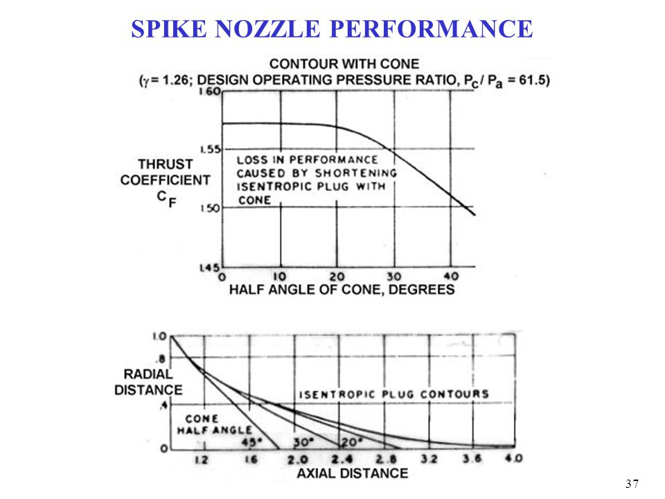 SPIKE NOZZLE PERFORMANCE 37