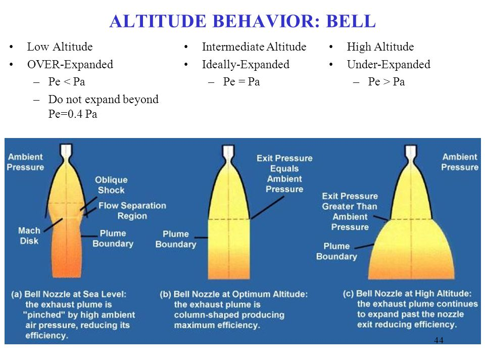 ALTITUDE BEHAVIOR: BELL Low Altitude OVER-Expanded –Pe < Pa –Do not expand beyond Pe=0.4 Pa Intermediate Altitude Ideally-Expanded –Pe = Pa High Altit