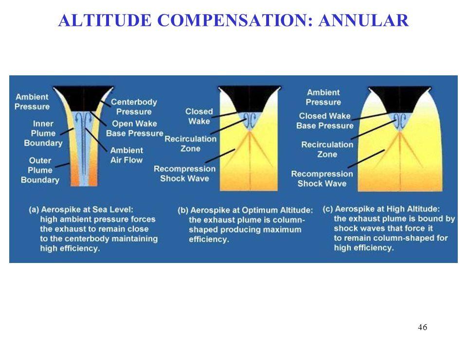 ALTITUDE COMPENSATION: ANNULAR 46