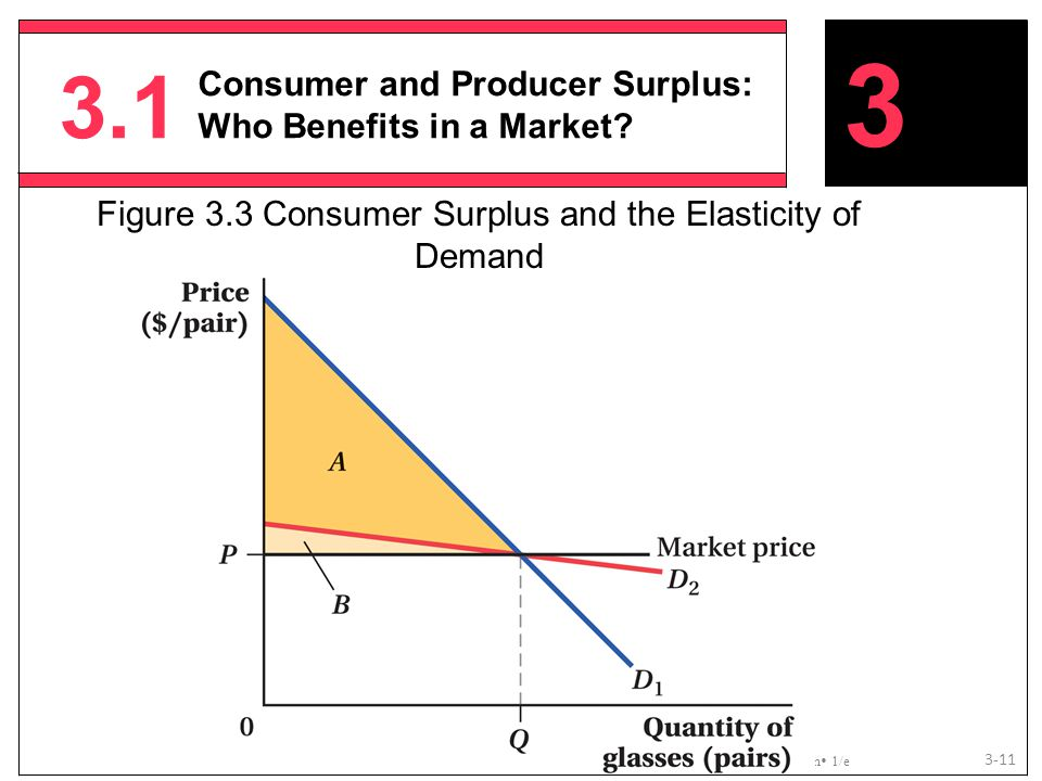 3.1 Copyright © 2013 Worth Publishers, All Rights Reserved  Microeconomics  Goolsbee/Levitt/ Syverson  1/e 3-11 3 Consumer and Producer Surplus: Wh