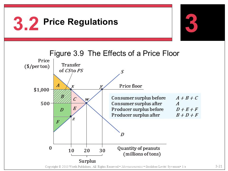 3.2 Copyright © 2013 Worth Publishers, All Rights Reserved  Microeconomics  Goolsbee/Levitt/ Syverson  1/e 3-21 3 Price Regulations Figure 3.9 The