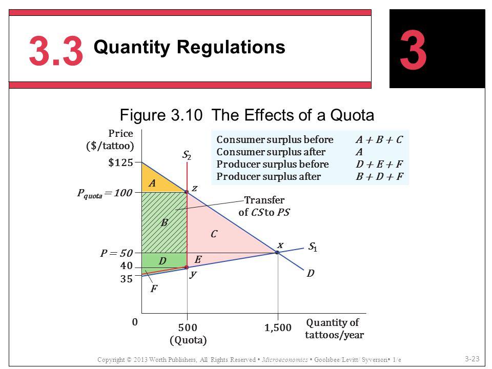 3.3 Copyright © 2013 Worth Publishers, All Rights Reserved  Microeconomics  Goolsbee/Levitt/ Syverson  1/e 3-23 3 Quantity Regulations Figure 3.10