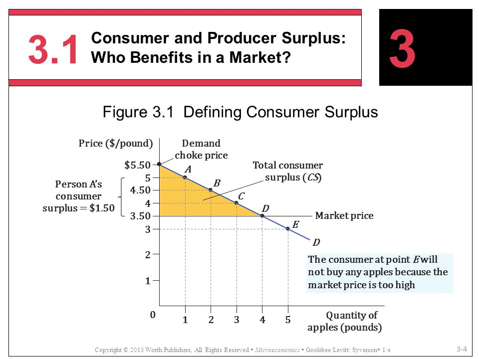 3.1 Copyright © 2013 Worth Publishers, All Rights Reserved  Microeconomics  Goolsbee/Levitt/ Syverson  1/e 3-4 3 Consumer and Producer Surplus: Who