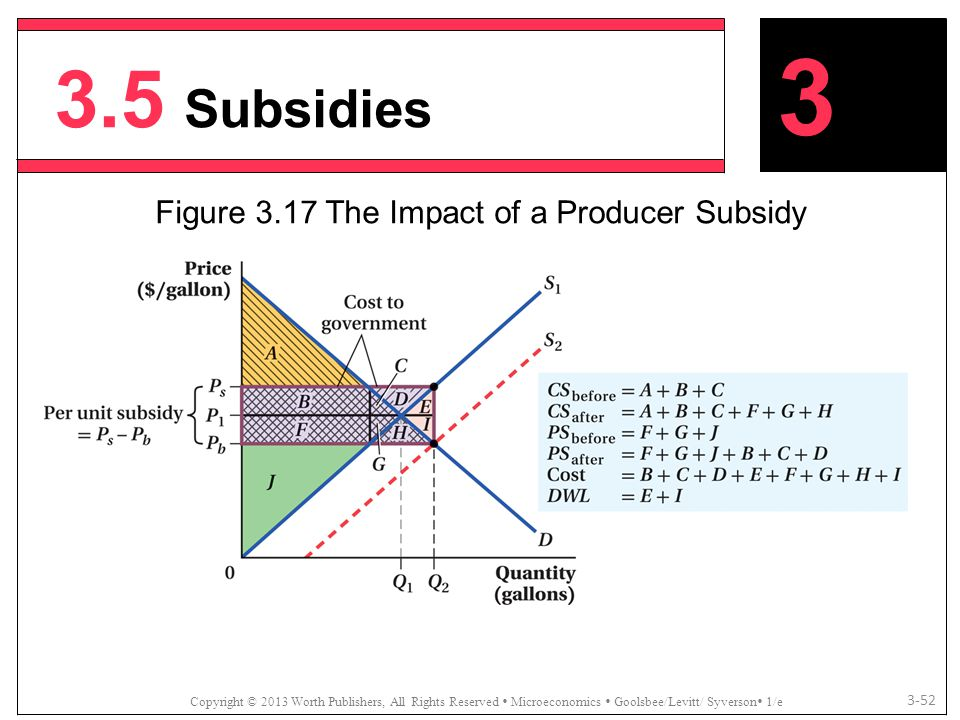 3.5 Subsidies Copyright © 2013 Worth Publishers, All Rights Reserved  Microeconomics  Goolsbee/Levitt/ Syverson  1/e 3-52 Figure 3.17 The Impact of