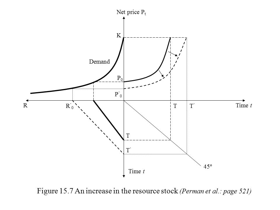 PtPt t Net price path with no change in stocks Net price path with frequent new discoveries Figure 15.8 The effect of frequent new discoveries on the resource net price or royalty (Perman et al.: page 522)