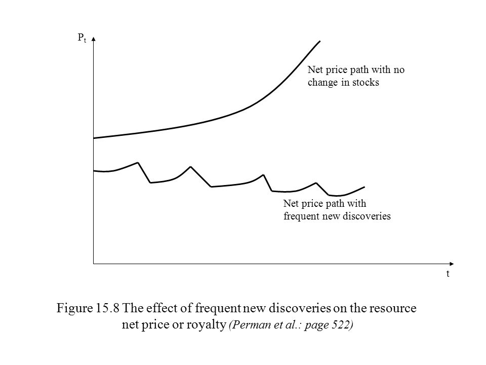Net price P t Time t 45º Time t T'T' T'T' T R R ' 0 P ' 0 K Figure 15.9 The effect of an increase in demand for the resource (Perman et al.: page 522) P'0P'0 T D D'D' R0R0
