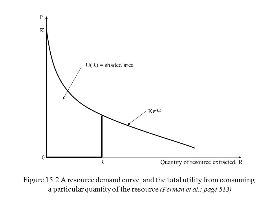 A non-renewable multi period resource model Given knowledge of: a particular resource demand function.