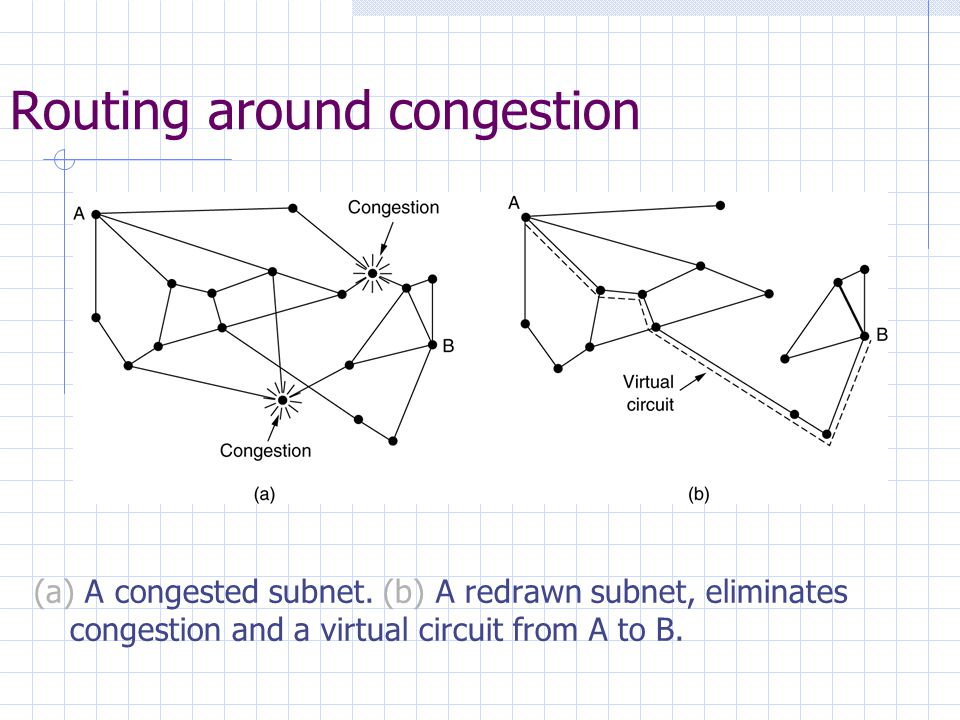 Routing around congestion (a) A congested subnet.