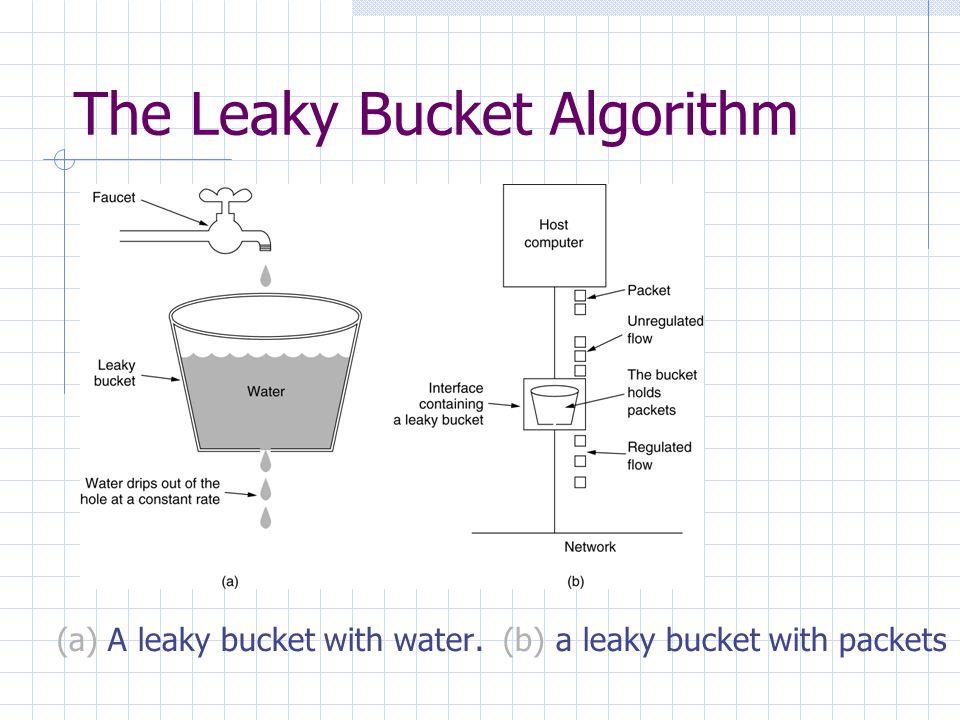The Leaky Bucket Algorithm (a) A leaky bucket with water. (b) a leaky bucket with packets