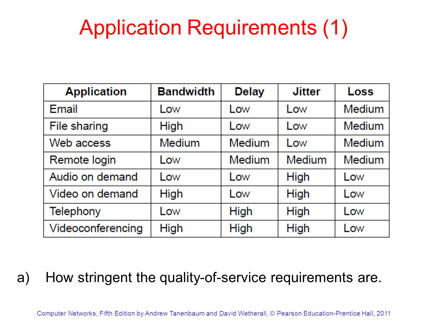 Computer Networks, Fifth Edition by Andrew Tanenbaum and David Wetherall, © Pearson Education-Prentice Hall, 2011 Application Requirements (1) a)How stringent the quality-of-service requirements are.