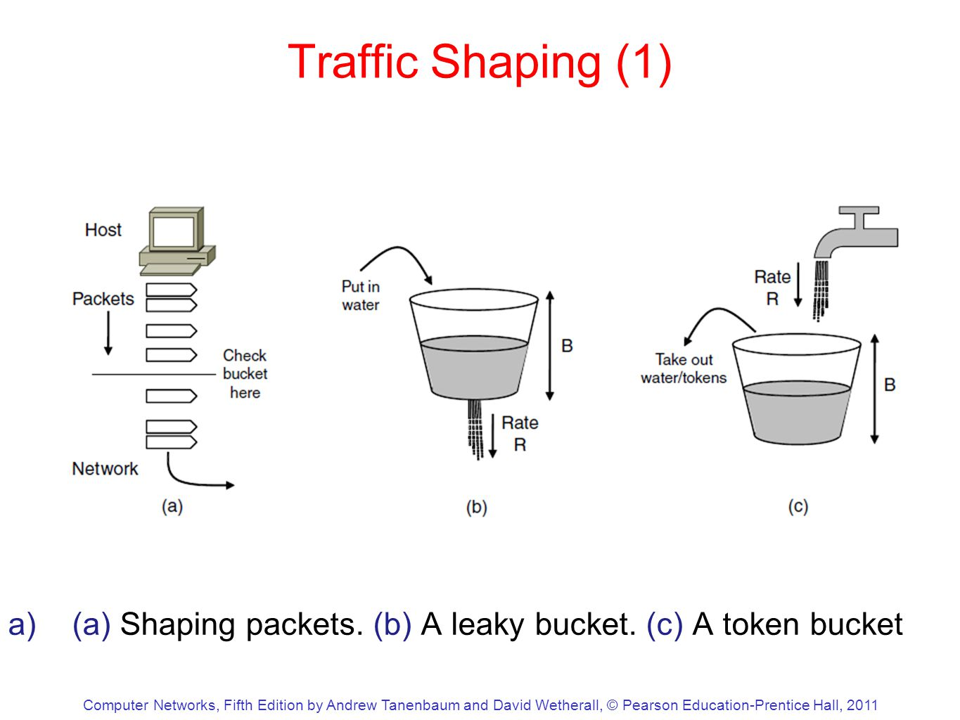 Computer Networks, Fifth Edition by Andrew Tanenbaum and David Wetherall, © Pearson Education-Prentice Hall, 2011 Traffic Shaping (1) a)(a) Shaping packets.