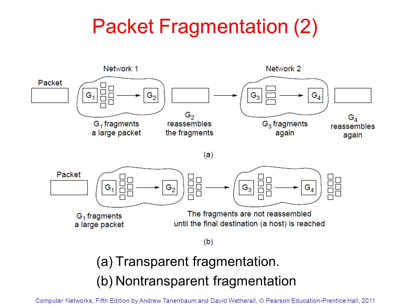 Computer Networks, Fifth Edition by Andrew Tanenbaum and David Wetherall, © Pearson Education-Prentice Hall, 2011 Packet Fragmentation (2) (a)Transparent fragmentation.