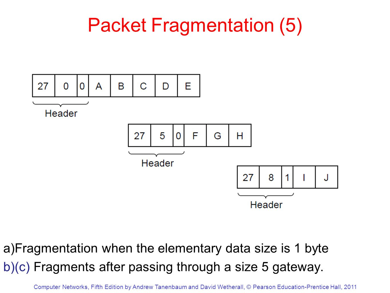 Computer Networks, Fifth Edition by Andrew Tanenbaum and David Wetherall, © Pearson Education-Prentice Hall, 2011 Packet Fragmentation (5) a)Fragmentation when the elementary data size is 1 byte b)(c) Fragments after passing through a size 5 gateway.