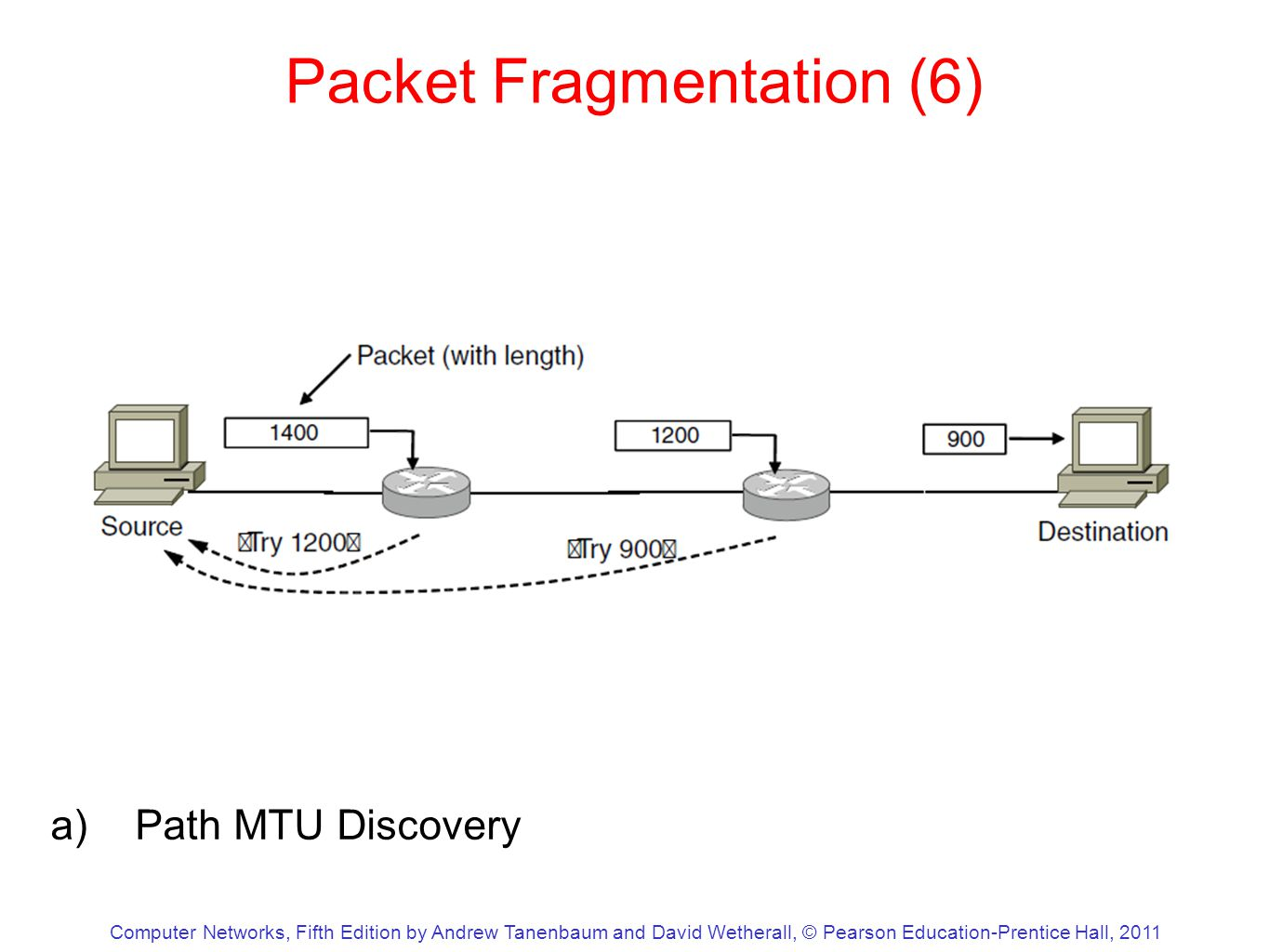 Computer Networks, Fifth Edition by Andrew Tanenbaum and David Wetherall, © Pearson Education-Prentice Hall, 2011 Packet Fragmentation (6) a)Path MTU Discovery