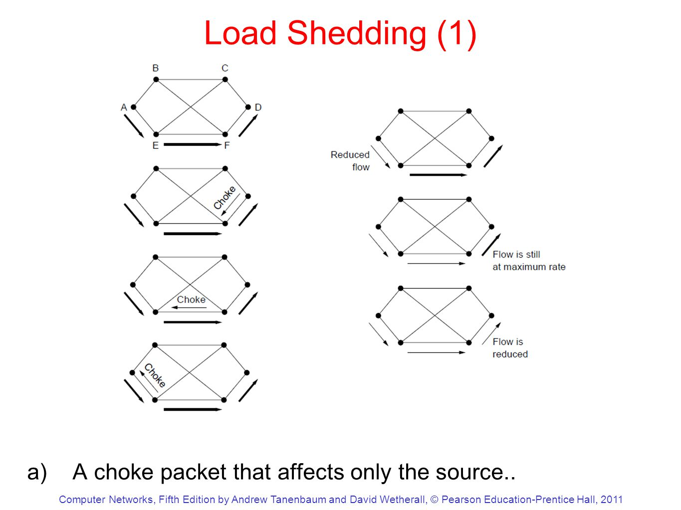 Computer Networks, Fifth Edition by Andrew Tanenbaum and David Wetherall, © Pearson Education-Prentice Hall, 2011 Load Shedding (1) a)A choke packet that affects only the source..