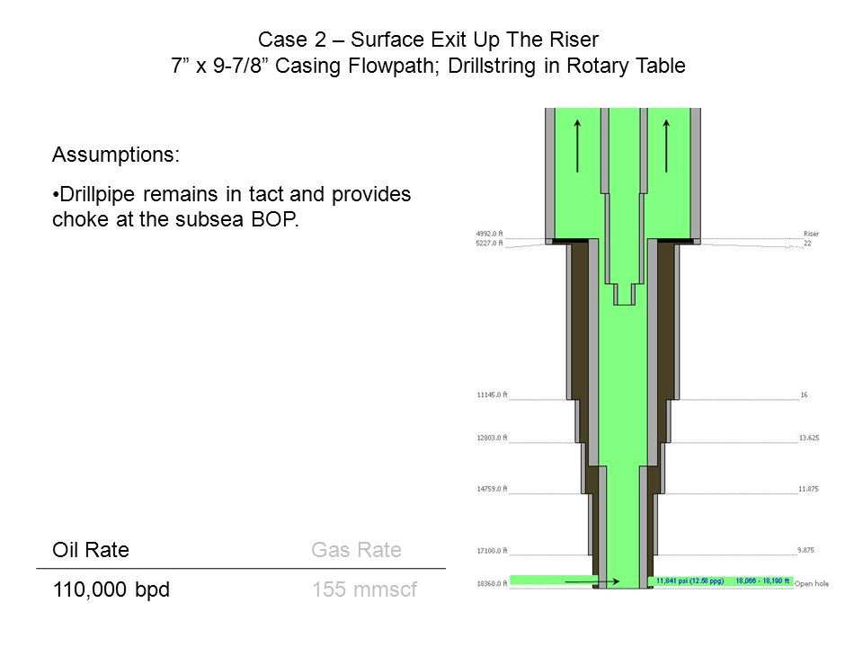 "Case 2 – Surface Exit Up The Riser 7"" x 9-7/8"" Casing Flowpath; Drillstring in Rotary Table Oil RateGas Rate 110,000 bpd155 mmscf Assumptions: Drillpi"