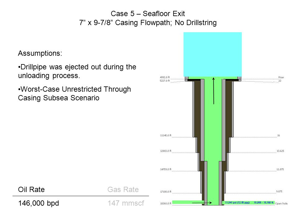 Case 6 – Seafloor Exit 7 x 9-7/8 Casing Flowpath; Drillstring Dropped into 7 Casing Oil RateGas Rate 77,000 bpd78 mmscf Assumptions: Drillpipe was cut out during the unloading process and hangs up in the top of the 7 casing due to the 5-1/2 drill pipe tool joints being 7 OD; acts as a choke on the flow.