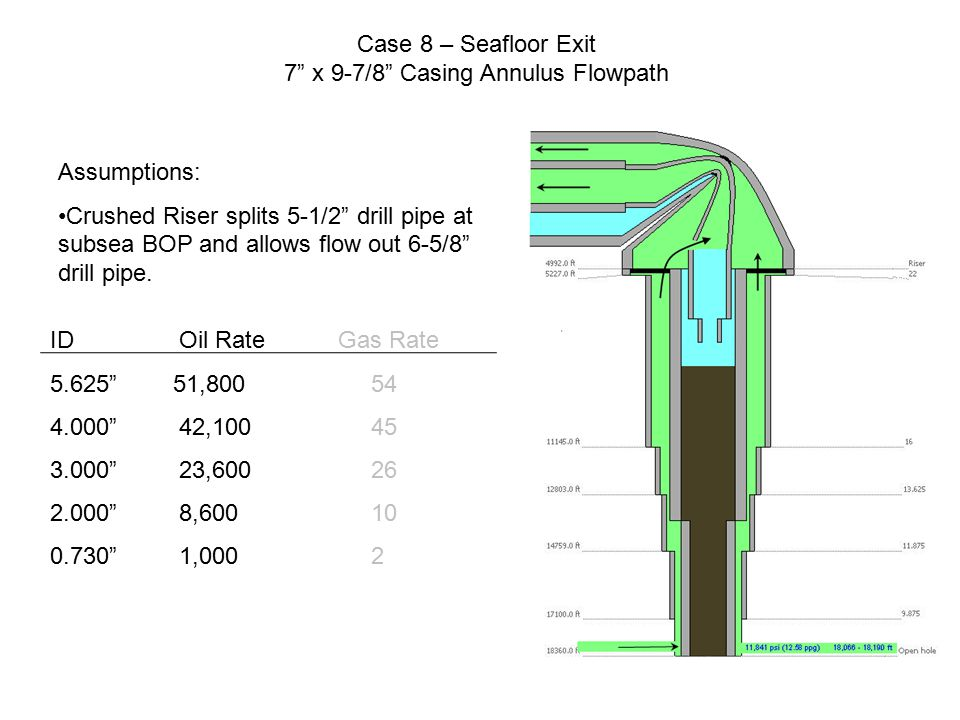 "Case 8 – Seafloor Exit 7"" x 9-7/8"" Casing Annulus Flowpath ID Oil RateGas Rate 5.625"" 51,800 54 4.000"" 42,100 45 3.000"" 23,600 26 2.000"" 8,600 10 0.73"