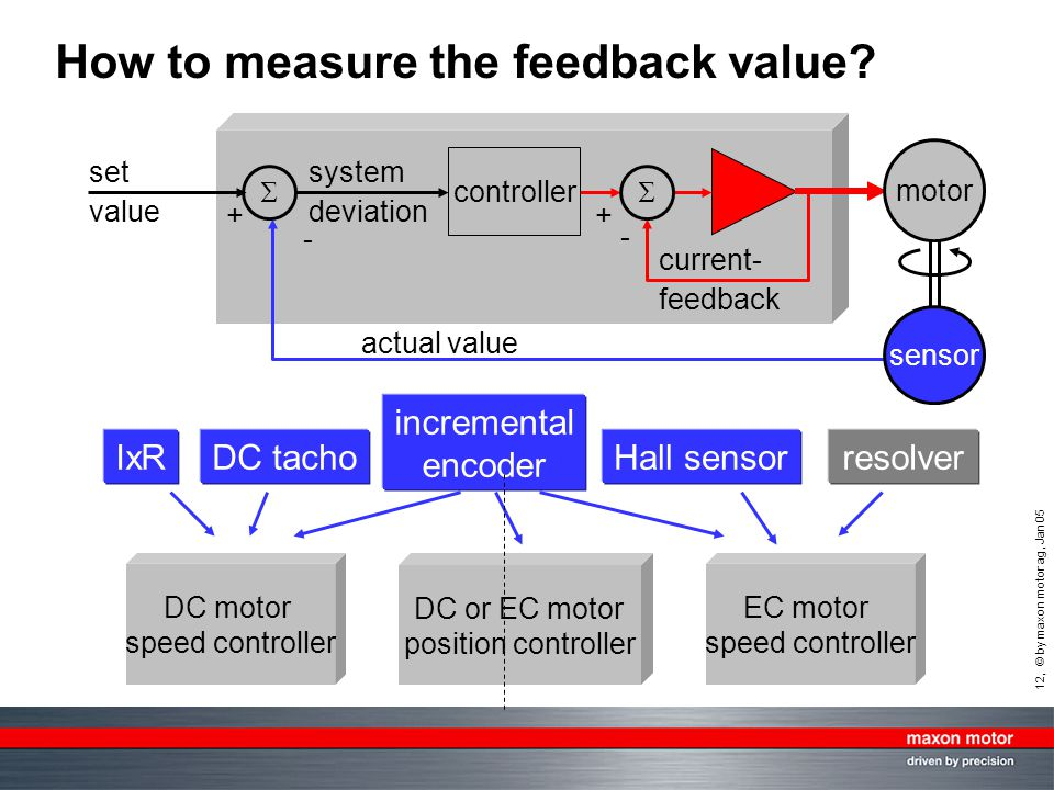 12, © by maxon motor ag, Jan 05 How to measure the feedback value? DC or EC motor position controller DC motor speed controller EC motor speed control