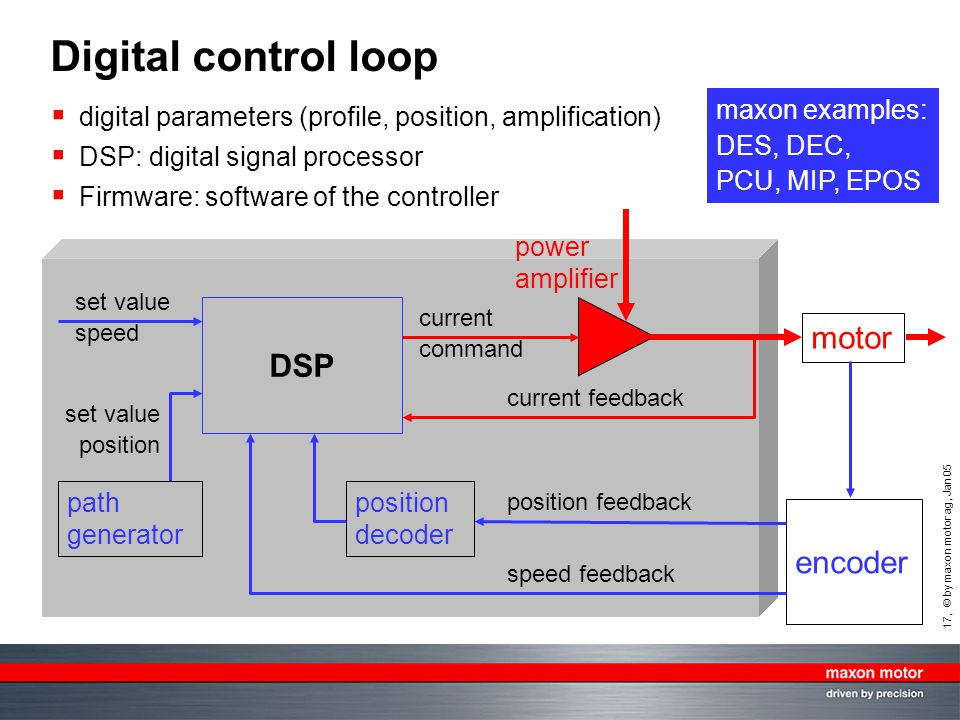 17, © by maxon motor ag, Jan 05 Digital control loop  digital parameters (profile, position, amplification)  DSP: digital signal processor  Firmwar