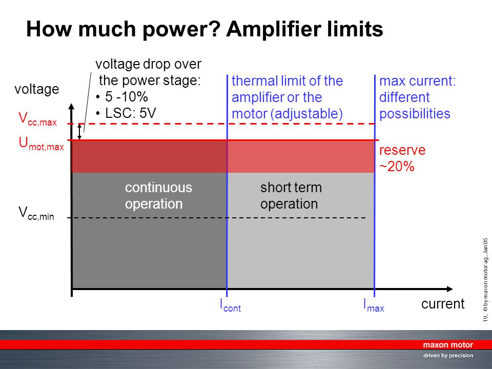 19, © by maxon motor ag, Jan 05 How much power? Amplifier limits current voltage V cc,max V cc,min U mot,max I cont I max continuous operation short t