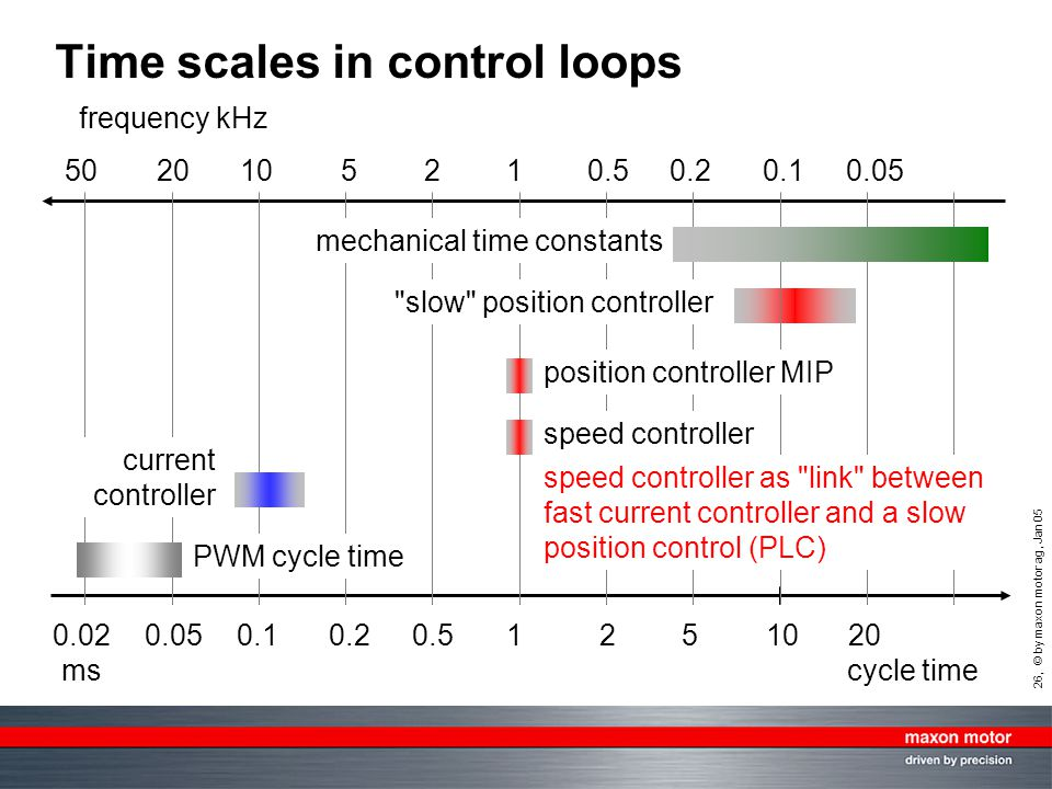 26, © by maxon motor ag, Jan 05 Time scales in control loops 0.020.05 0.10.20.51251020 ms 5020105210.50.20.10.05 PWM cycle time