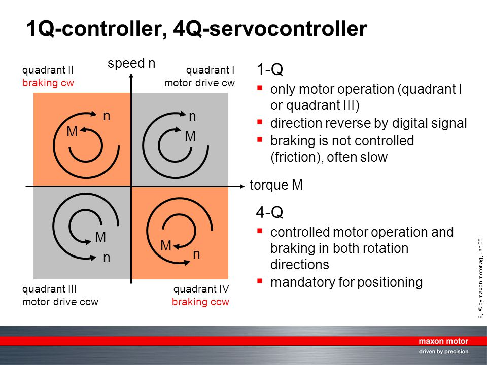 9, © by maxon motor ag, Jan 05 1Q-controller, 4Q-servocontroller quadrant I motor drive cw speed n n M quadrant III motor drive ccw quadrant II brakin