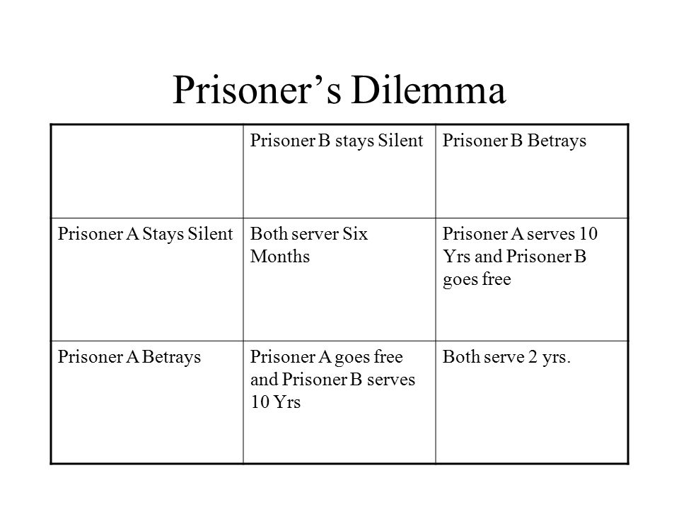 Prisoner's Dilemma Prisoner B stays SilentPrisoner B Betrays Prisoner A Stays SilentBoth server Six Months Prisoner A serves 10 Yrs and Prisoner B goes free Prisoner A BetraysPrisoner A goes free and Prisoner B serves 10 Yrs Both serve 2 yrs.
