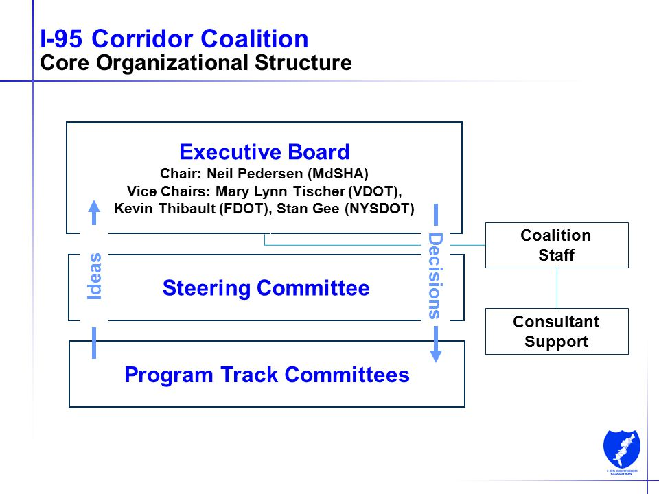 5 I-95 Corridor Coalition Core Organizational Structure Executive Board Chair: Neil Pedersen (MdSHA) Vice Chairs: Mary Lynn Tischer (VDOT), Kevin Thib