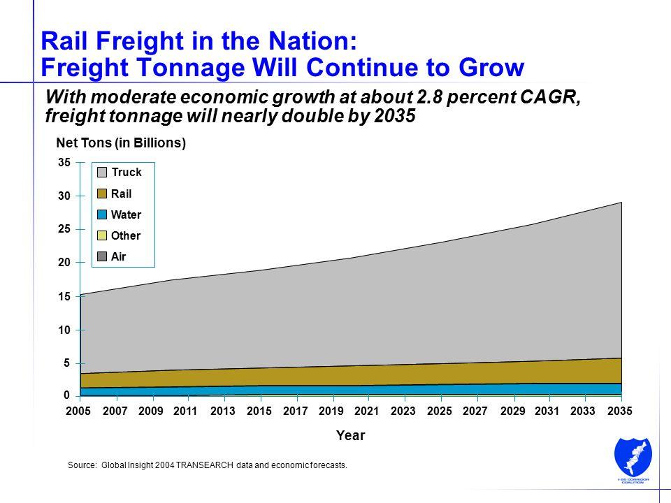 8 Rail Freight in the Coalition Region: Mid-Atlantic Rail Operations Study, Phase I (MAROps I) Participants CSX, NS, and Amtrak NJ, PA, DE, MD, and VA I-95 Corridor Coalition U.S.