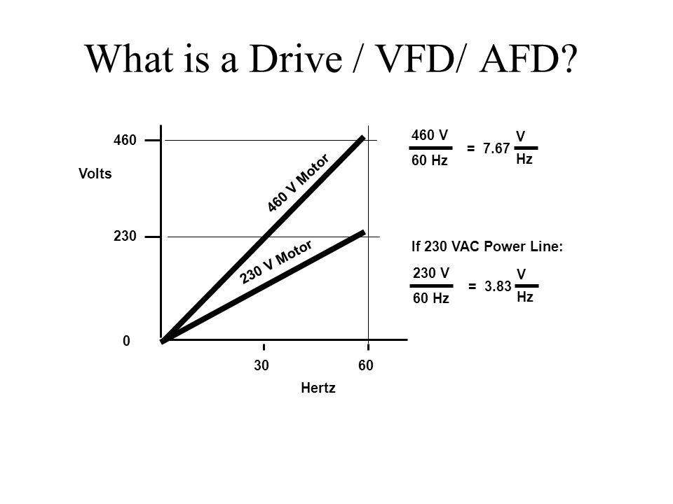 What is a Drive / VFD/ AFD? 0 230 460 Volts Hertz 3060 460 V 60 Hz = 7.67 V Hz 230 V 60 Hz = 3.83 V Hz If 230 VAC Power Line: 230 V Motor 460 V Motor