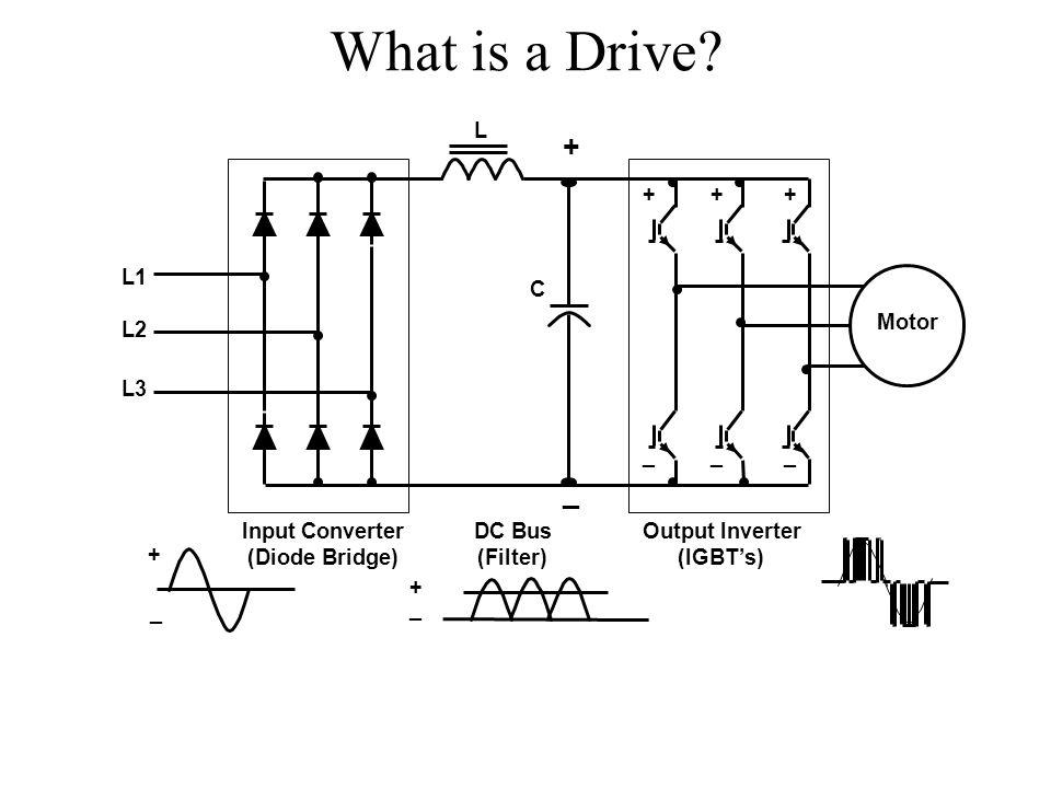 What is a Drive? Motor L1 L2 L3 C L Input Converter (Diode Bridge) Output Inverter (IGBT's) DC Bus (Filter) + _ + _ + _ + _ ++ __