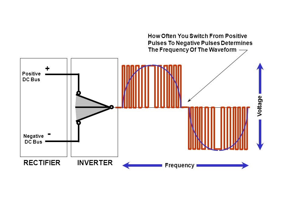 RECTIFIER Positive DC Bus Negative DC Bus + - INVERTER How Often You Switch From Positive Pulses To Negative Pulses Determines The Frequency Of The Wa