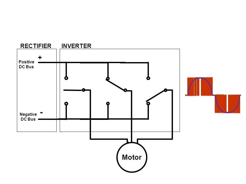 RECTIFIER Positive DC Bus Negative DC Bus + - INVERTER Motor