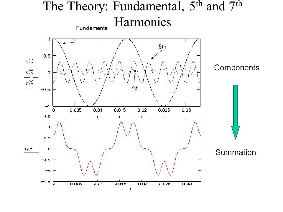 The Theory: Fundamental, 5 th and 7 th Harmonics Fundamental 5th 7th Components Summation