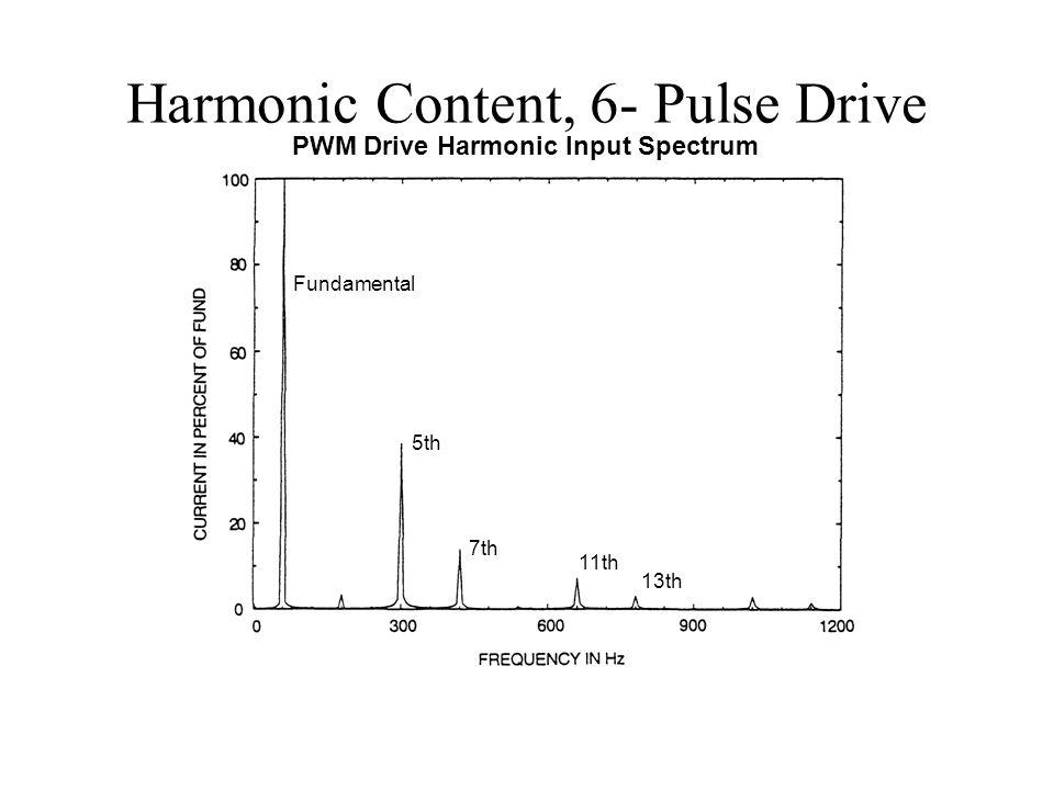Harmonic Content, 6- Pulse Drive PWM Drive Harmonic Input Spectrum 5th 7th Fundamental 11th 13th