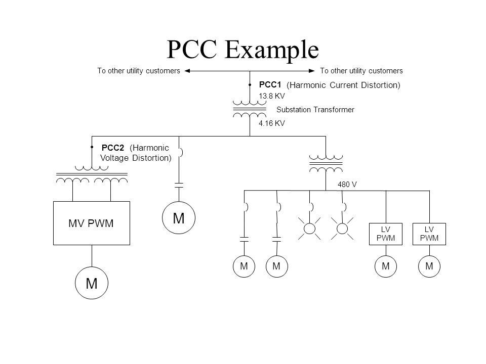 PCC Example