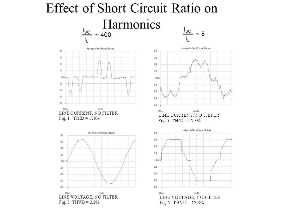 Effect of Short Circuit Ratio on Harmonics I SC I L ~ 400 I SC I L ~ 8