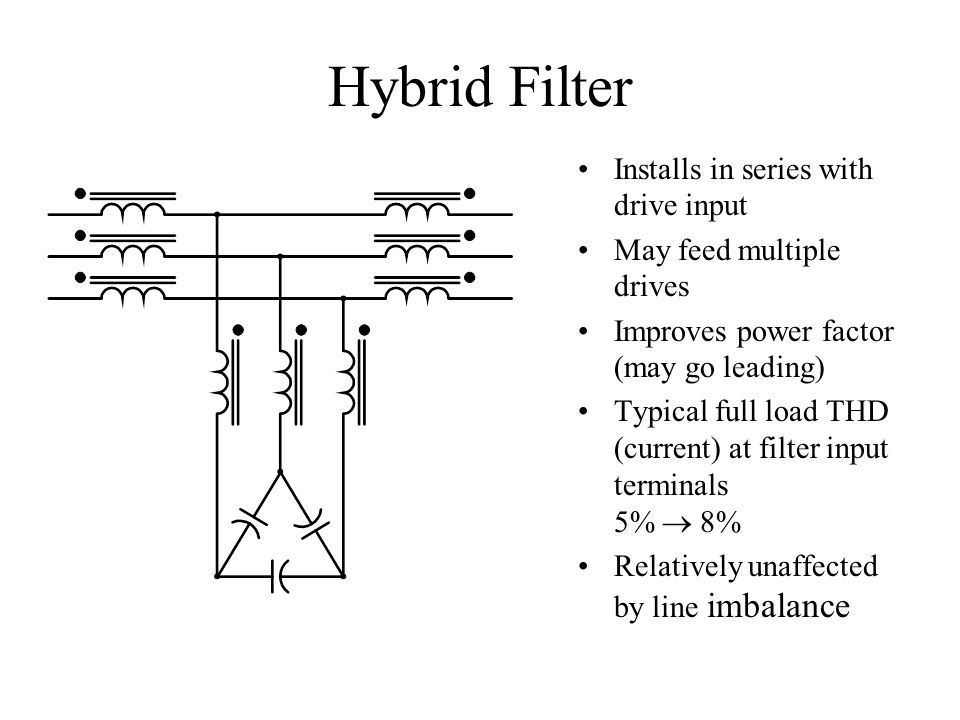 Hybrid Filter Installs in series with drive input May feed multiple drives Improves power factor (may go leading) Typical full load THD (current) at f
