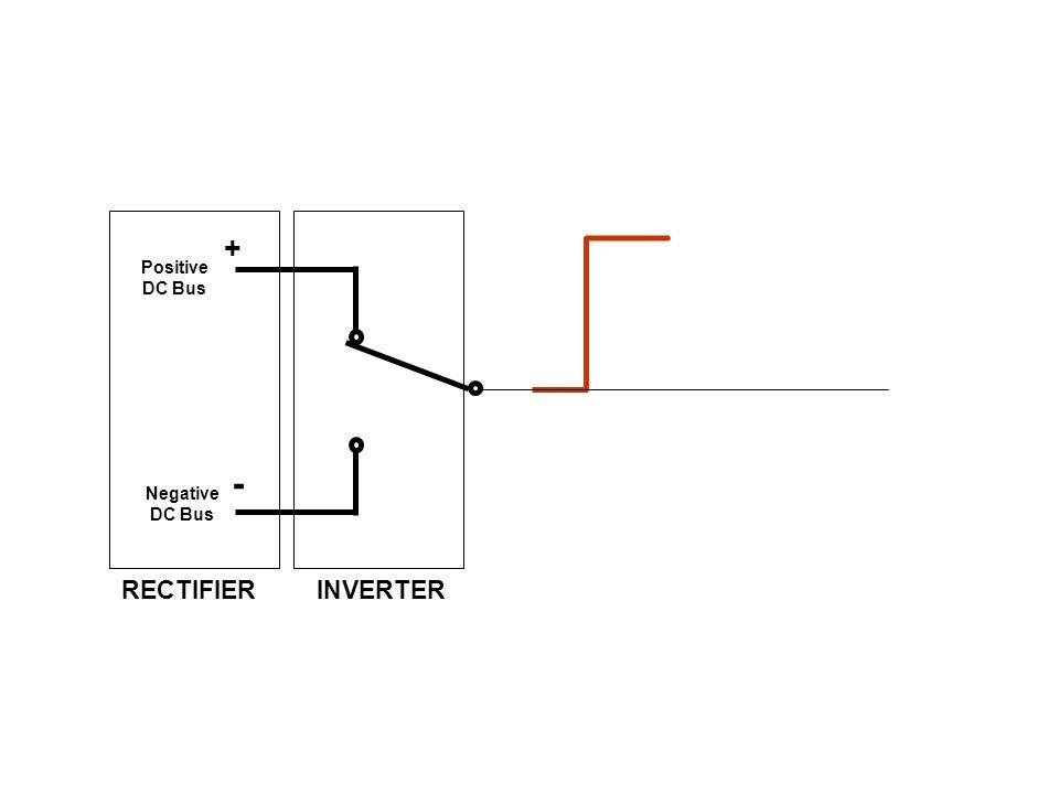 RECTIFIER Positive DC Bus Negative DC Bus + - INVERTER