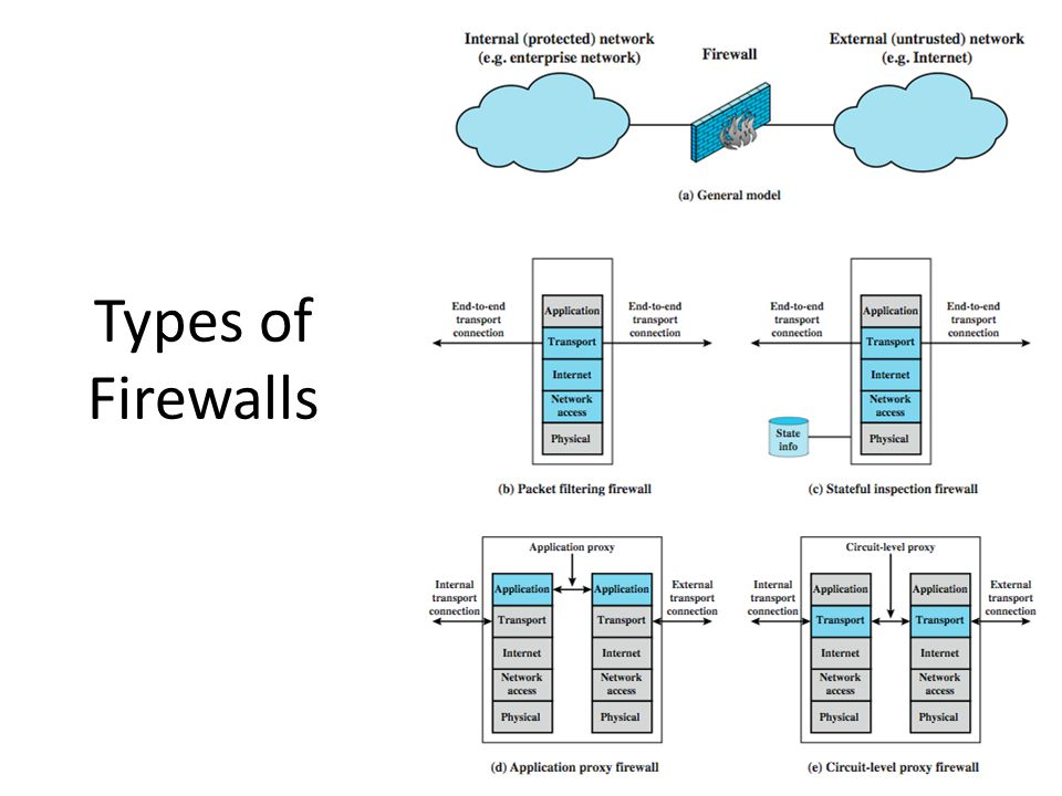 Packet Filtering Firewall applies rules to packets in/out of firewall based on information in packet header – src/dest IP addr & port, IP protocol, interface typically a list of rules of matches on fields – if match rule says if forward or discard packet two default policies: – discard - prohibit unless expressly permitted more conservative, controlled, visible to users – forward - permit unless expressly prohibited easier to manage/use but less secure