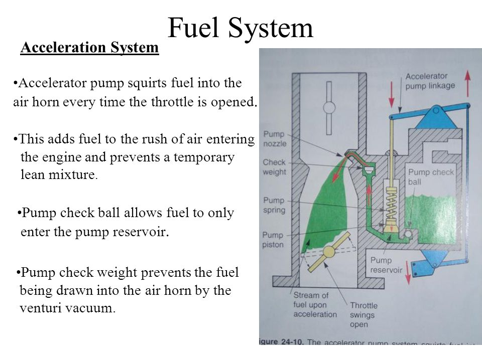 Fuel System Acceleration System Accelerator pump squirts fuel into the air horn every time the throttle is opened.