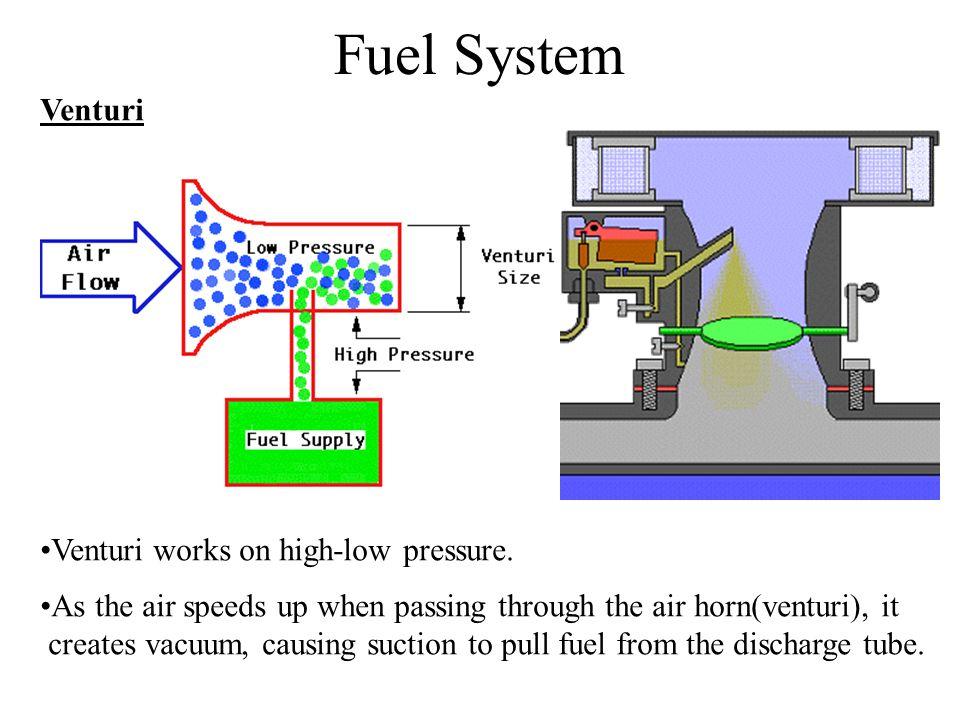 Fuel System Venturi Venturi works on high-low pressure. As the air speeds up when passing through the air horn(venturi), it creates vacuum, causing su